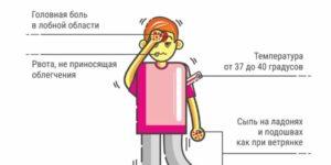 Симптоматика и лечение гнойного менингита