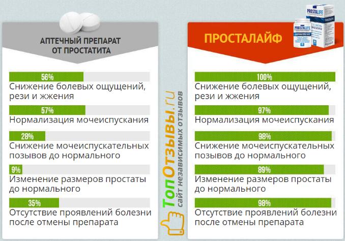 Сравнение простолайф с аналогами