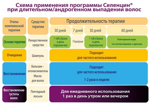 Селенцин схема применения