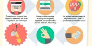 Всероссийский союз страховщиков: монетизировать страховые взносы по полису ОМС невозможно