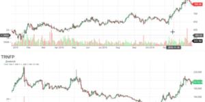 Скринеры акций: лучшие примеры